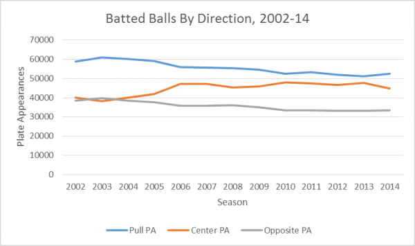 Batted Balls by Direction, 2002-14