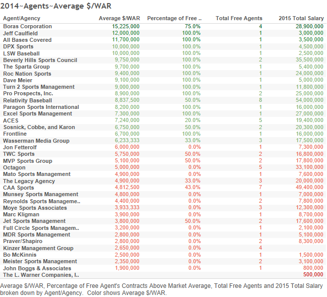 2014~Agents~Average $WAR