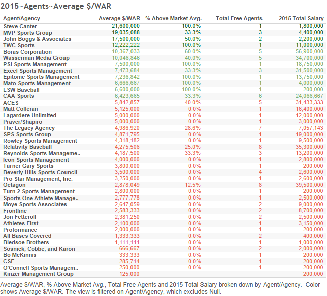 2015~Agents~Average $WAR