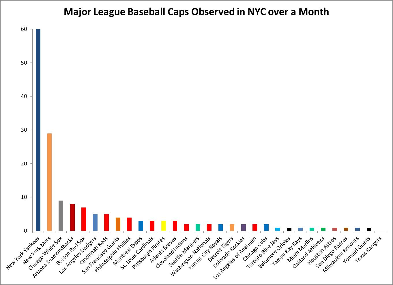 MLB caps observed in NYC over a month