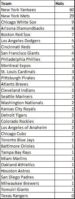 MLB_Caps_Table