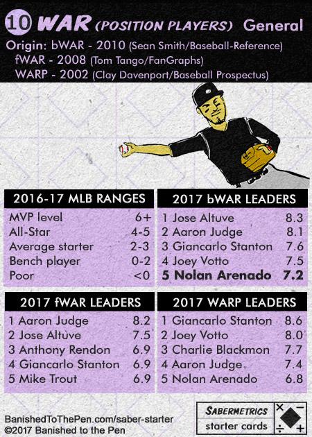 Sabermetrics Starter Baseball Cards 10B - WAR Wins Above Replacement chart